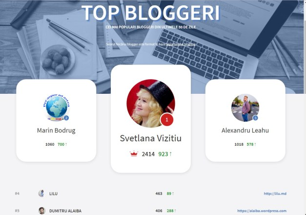 Top blogger septembrie 2017